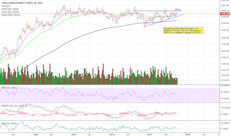 TCS: TCS Ascending triangle