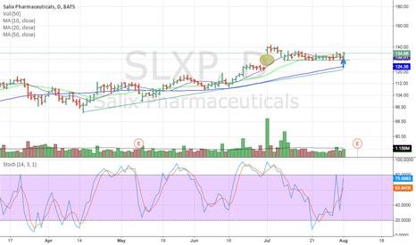SLXP: Potential Long Trade on SLXP