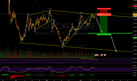 GBPCAD: Possible inversion for GBPCAD
