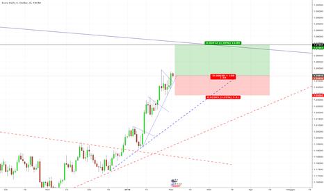 EURUSD: EUR/USD Entro con operazione LONG
