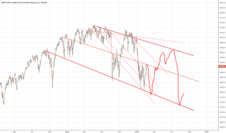 SPX500: SPX path predict for Mar16 to Sep16