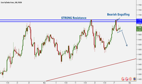 EURCHF: A Bearish Engulfing Candle At the Resistance Level