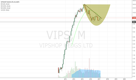 VIPS: monthly