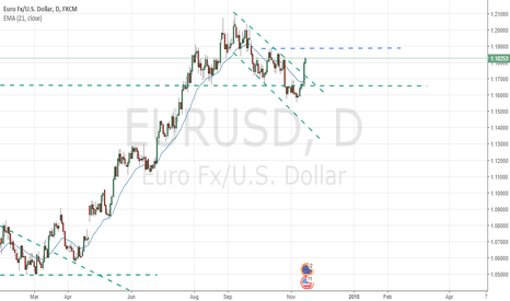 EURUSD: Bear Channel is broken