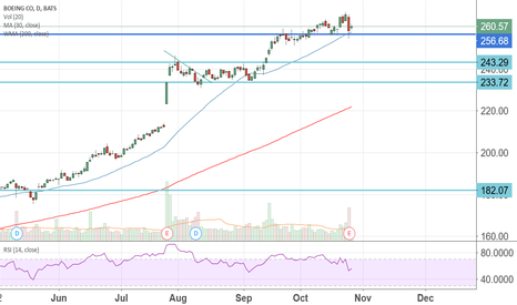 BA: $BA imo another good rr long point