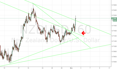 NZDUSD: NZD/USD join my group! alert on breakout...