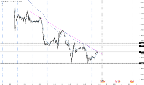USDCAD: Can we see a breakout toady?