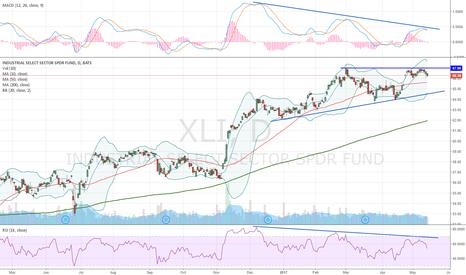 XLI: Bearish divergence