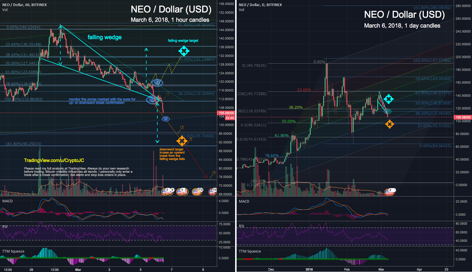 NEO USD broke down from the Falling Wedge