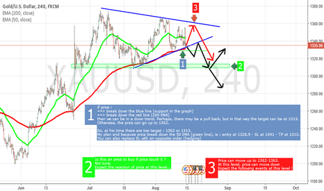 XAUUSD: XAUUSD : probably a move down...