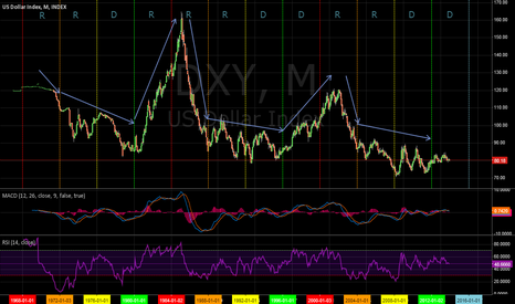 DXY: DXY Election Cycle