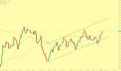GC1!: Goldpreis setzt Aufwärtstrend kraftvoll fort