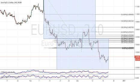 EURUSD: EUR Parity with the USD