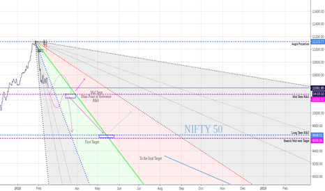 NIFTY: Simple ... short.