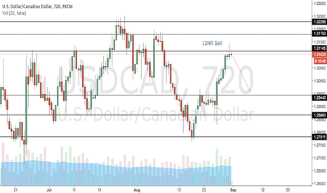 USDCAD: USDCAD - Short Opportunity