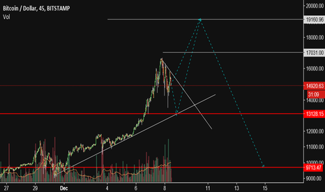 BTCUSD: Bubblecoin levels