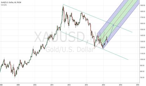 XAUUSD: weekly gold