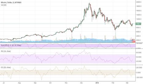 BTCUSD: Bitcoin finds dip demand again
