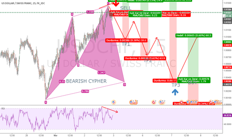 USDCHF: BEARISH CYPHER SELL