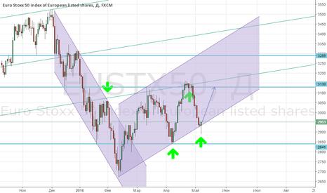 EUSTX50: Покупка индекса STOXX 50!