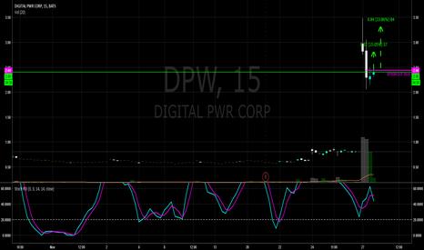 DPW: $DPW Put on Alert 2.51 Breakout Buy -T1-2.82/15% T2-3.32/33%