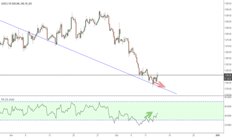 XAUUSD: Lets watch GOLD for reversal , short term buy
