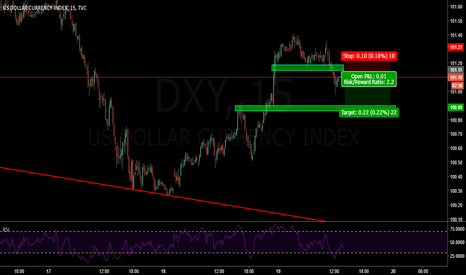 DXY: shorterm buy in eurusd