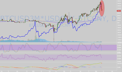 BTCUSD3M*USDCNY-BTCCNY: Some one is moving before the market