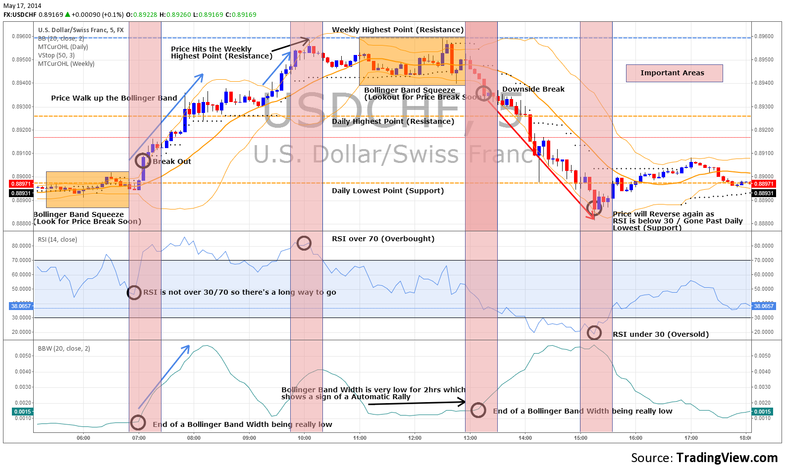 Maximize your Profits with Bollinger Bands for FX:USDCHF by