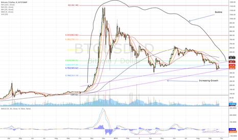 BTCUSD: Bubble Theory (Bitstamp)