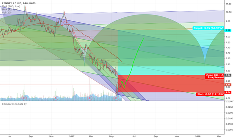 JCP: possible long on JCP