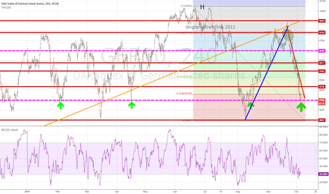 GER30: DAX : GER30 and back to 9100 support level.