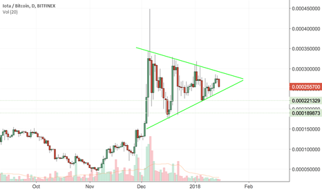 IOTBTC: IOTA wedge - likley to break to the upside?