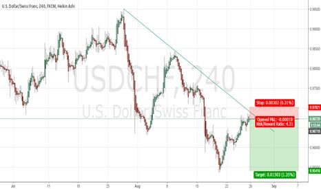 USDCHF: Trend Continuation Trade