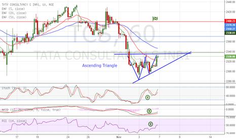 TCS: Ascending Triangle on TCS - Long