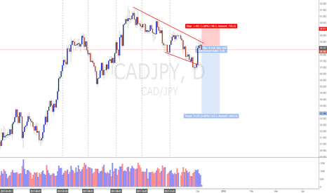 CADJPY: CAD/JPY (6/12/17) *Nice Sell Setup is unfolding