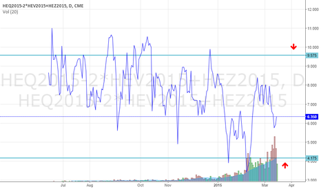 HEQ2015-2*HEV2015+HEZ2015: Trading a range in Lean Hogs butterfly QVZ5