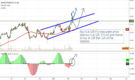 ASHOKLEY: ashok leyland great opportunity to buy.