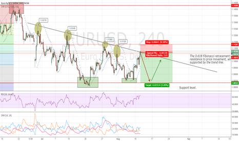EURUSD: EURUSD: Resistance trend line confirms bearish Euro.