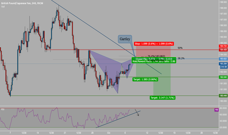 GBPJPY: Expecting More Downside