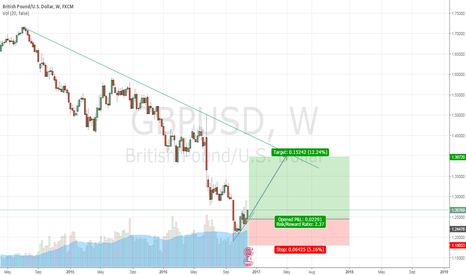 GBPUSD: I hope GBPUSD will down to take a long term long position