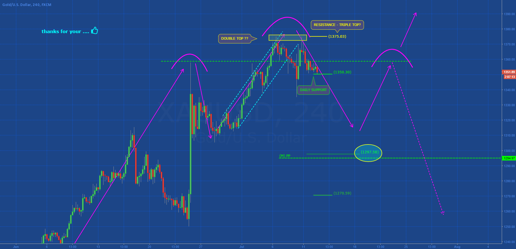 GOLD: DOUBLE TOP?
