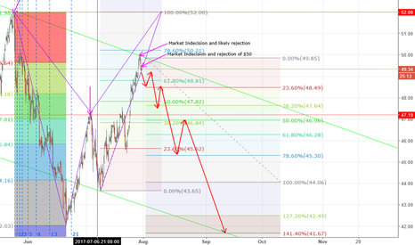 CL1!: Here is my current forecast for oil