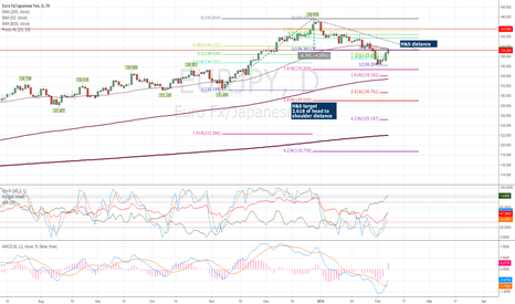 EURJPY: EURJPY Head and Shoulders