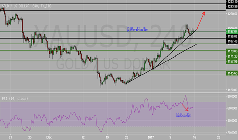 XAUUSD: GOLD heading higher ? watch for this zone for reversal