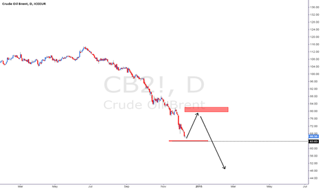 CB2!: brent oil