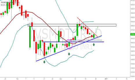 TVSMOTOR: SHORT TERM LONG CALL