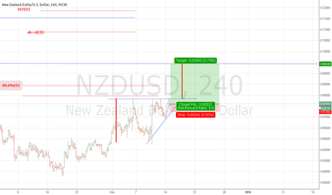 NZDUSD: NZDUSD : ascending triangle continuation pattern