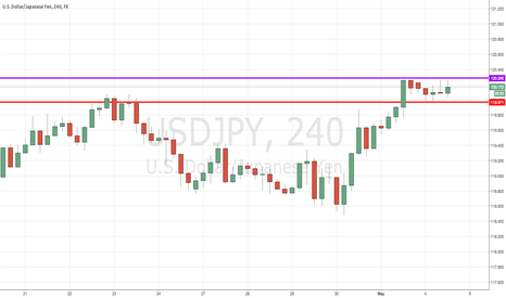 USDJPY: USD/JPY Ready For Some Upside Movement?
