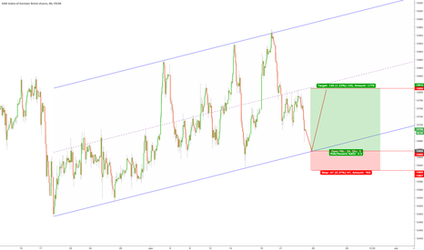 GER30: $DAX could fall further then rally